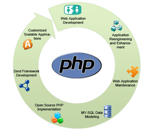 php-web-application-development